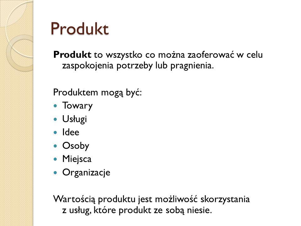 Produkt Produkt to wszystko co można zaoferować w celu zaspokojenia potrzeby lub pragnienia. Produktem mogą być: Towary Usługi Idee Osoby Miejsca Orga