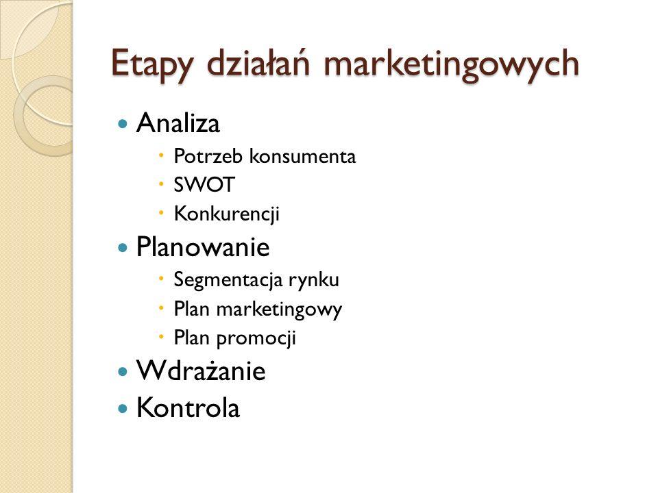 Etapy działań marketingowych Analiza Potrzeb konsumenta SWOT Konkurencji Planowanie Segmentacja rynku Plan marketingowy Plan promocji Wdrażanie Kontro