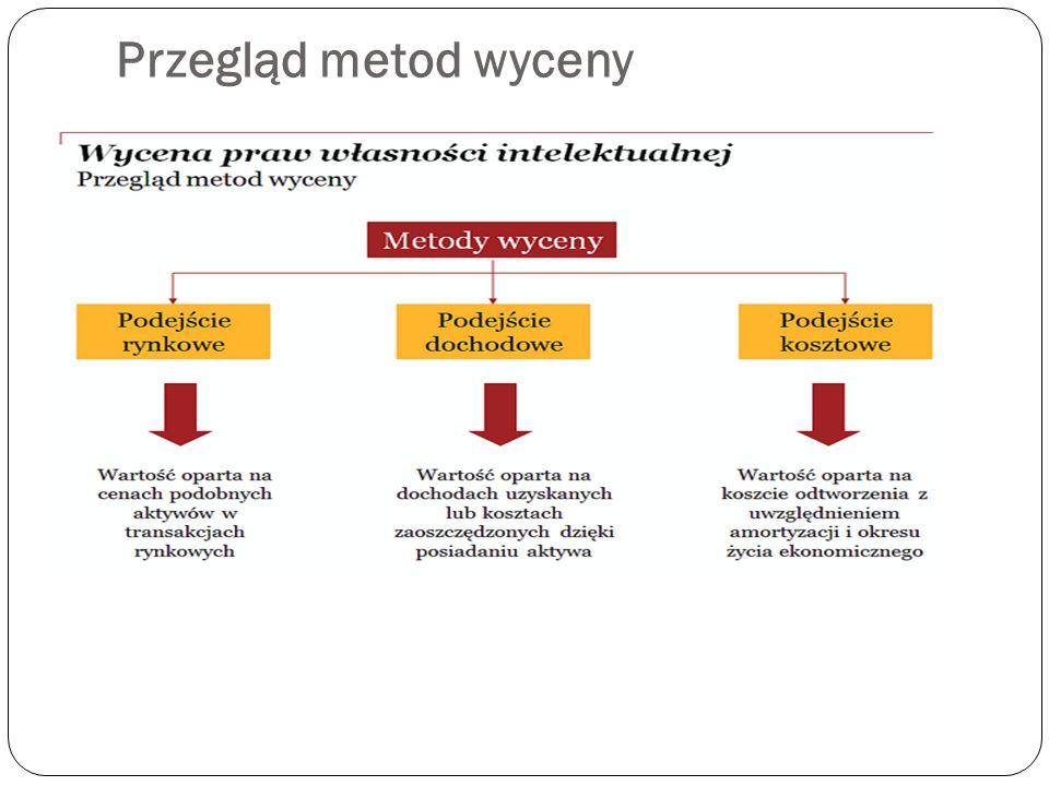 Przegląd metod wyceny – podejście rynkowe