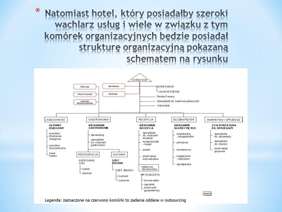 * wykorzystywane technologie *rozmieszczenie przestrzenne (lokalizacja) * otoczenie hotelu (mikro -, makro – i mezo -) * kultura organizacyjna przedsiębiorstwa hotelowego (czyli od przyjętych standardów, norm postępowania czy wartości) * strategiczne cele