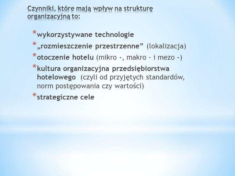 * wykorzystywane technologie *rozmieszczenie przestrzenne (lokalizacja) * otoczenie hotelu (mikro -, makro – i mezo -) * kultura organizacyjna przedsi