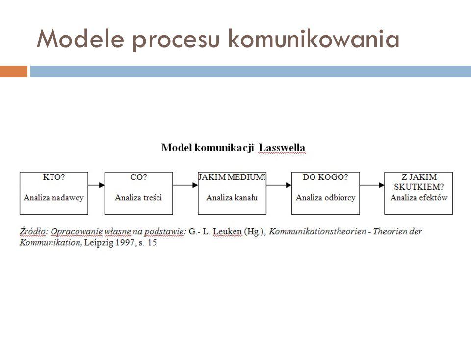 Modele procesy komunikowania