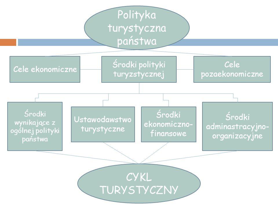 Cele ekonomiczne Środki polityki turyzstycznej Cele pozaekonomiczne Środki wynikające z ogólnej polityki państwa Ustawodawstwo turystyczne Środki ekon