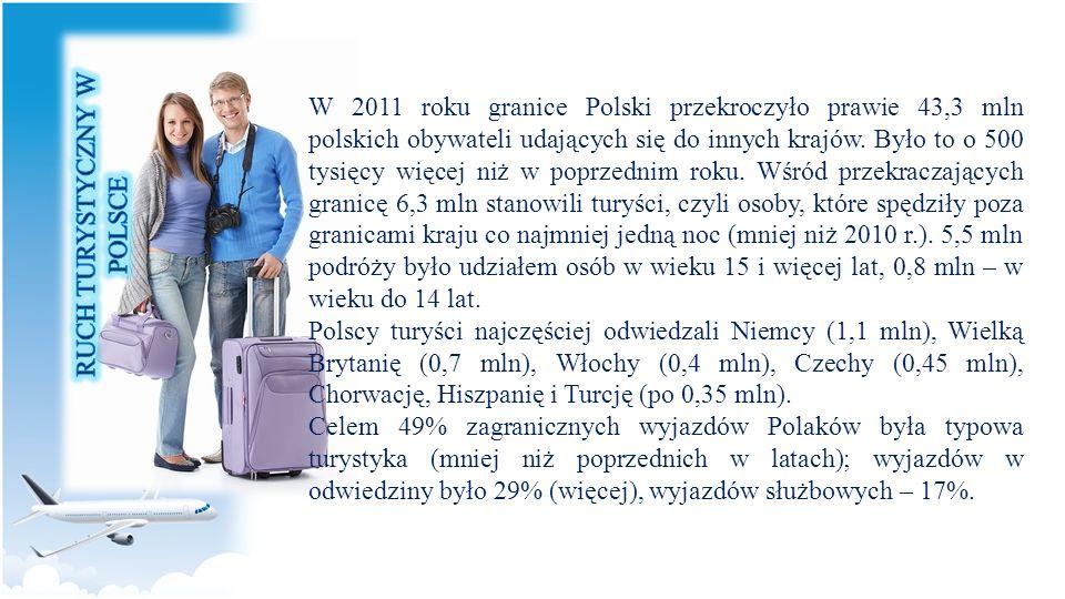 W 2011 roku granice Polski przekroczyło prawie 43,3 mln polskich obywateli udających się do innych krajów. Było to o 500 tysięcy więcej niż w poprzedn