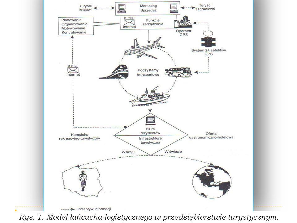 Zarządzanie logistyczne To logiczny ciąg działań składających się na proces kreowania całościowej koncepcji przedsięwzięć logistycznych w przedsiębiorstwie w układzie jego partnerów rynkowych oraz proces realizacji tej koncepcji w odpowiednio ukształtowanych formach organizacyjnych, przy wykorzystaniu właściwych instrumentów kierowania i kontroli.