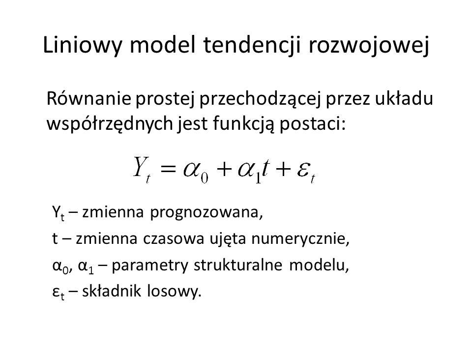 Liniowy model tendencji rozwojowej Równanie prostej przechodzącej przez układu współrzędnych jest funkcją postaci: Y t – zmienna prognozowana, t – zmi