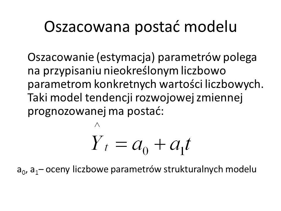 Oszacowana postać modelu Oszacowanie (estymacja) parametrów polega na przypisaniu nieokreślonym liczbowo parametrom konkretnych wartości liczbowych. T