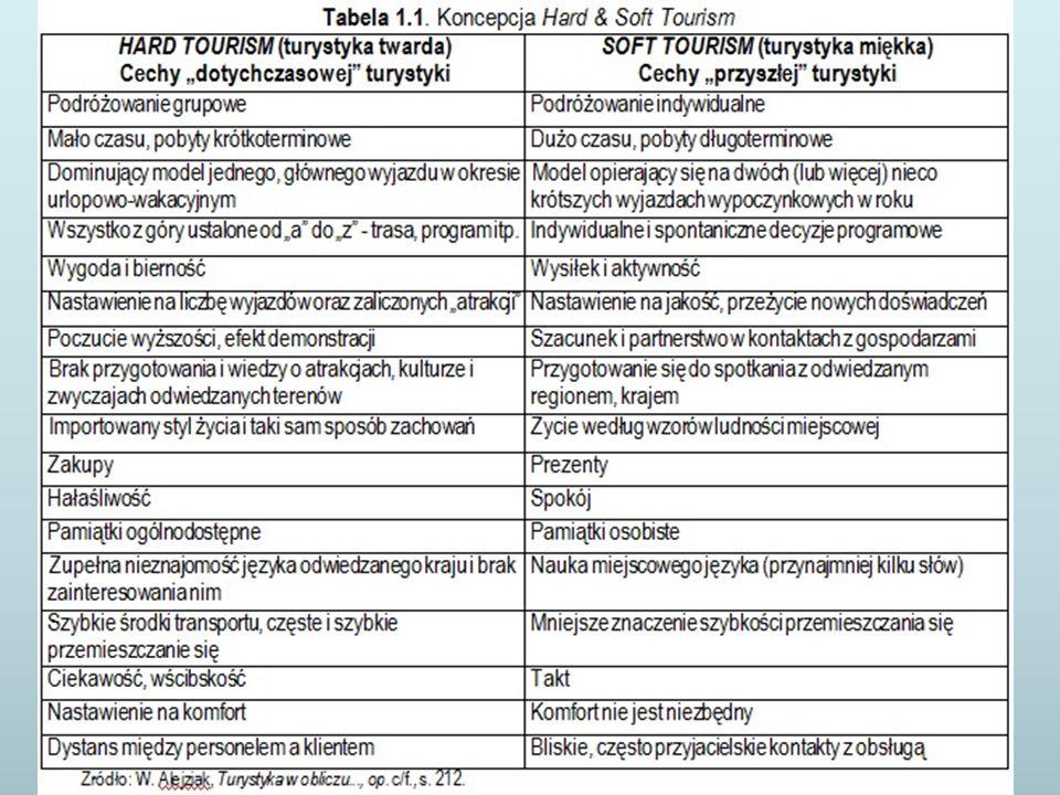 Proces rozwoju ruchu turystycznego