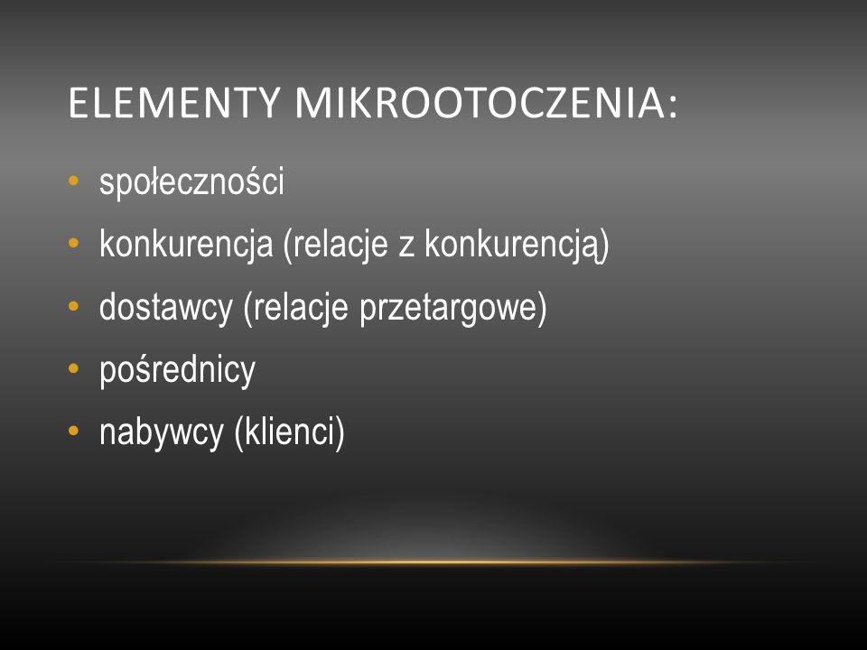 ELEMENTY MIKROOTOCZENIA: społeczności konkurencja (relacje z konkurencją) dostawcy (relacje przetargowe) pośrednicy nabywcy (klienci)