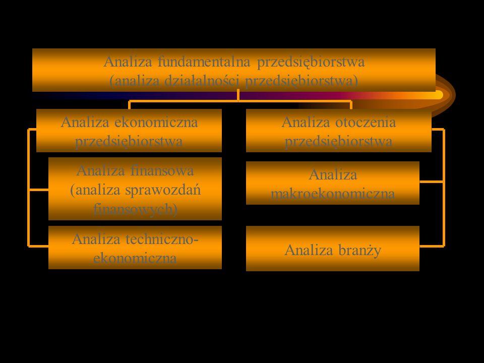 Analiza fundamentalna przedsiębiorstwa (analiza działalności przedsiębiorstwa) Analiza ekonomiczna przedsiębiorstwa Analiza otoczenia przedsiębiorstwa Analiza finansowa (analiza sprawozdań finansowych) Analiza techniczno- ekonomiczna Analiza makroekonomiczna Analiza branży