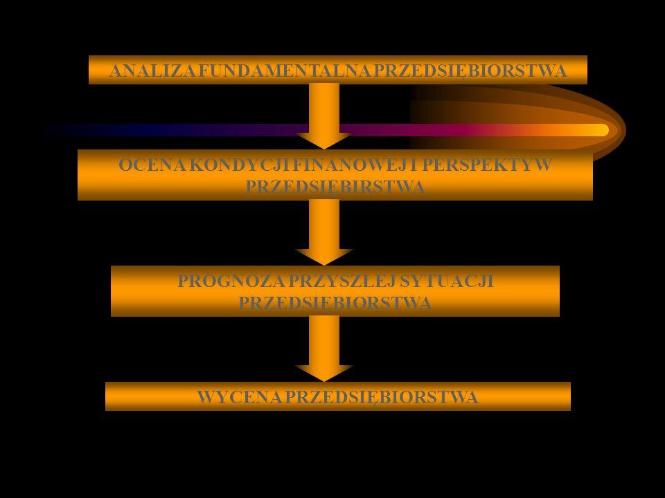 ANALIZA FUNDAMENTALNA PRZEDSIĘBIORSTWA OCENA KONDYCJI FINANOWEJ I PERSPEKTYW PRZEDSIĘBIRSTWA PROGNOZA PRZYSZŁEJ SYTUACJI PRZEDSIĘBIORSTWA WYCENA PRZEDSIĘBIORSTWA