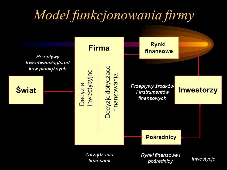 Model funkcjonowania firmy Świat Inwestorzy Firma Decyzje inwestycyjne Decyzje dotyczące finansowania Pośrednicy Zarządzanie finansami Rynki finansowe i pośrednicy Inwestycje Przepływy środków i instrumentów finansowych Przepływy towarów/usług/środ ków pieniężnych Rynki finansowe