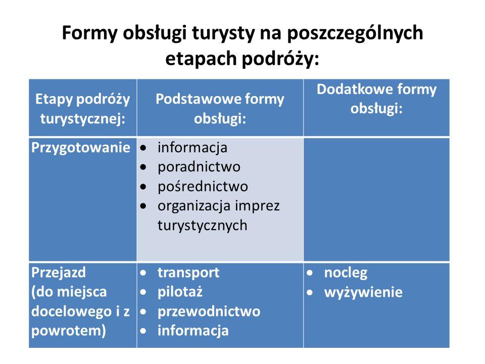Formy obsługi turysty na poszczególnych etapach podróży: Etapy podróży turystycznej: Podstawowe formy obsługi: Dodatkowe formy obsługi: Przygotowanie