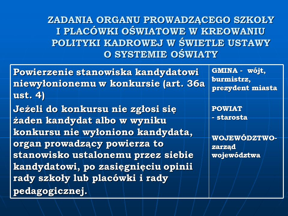 ZADANIA ORGANU PROWADZĄCEGO SZKOŁY I PLACÓWKI OŚWIATOWE W KREOWANIU POLITYKI KADROWEJ W ŚWIETLE USTAWY O SYSTEMIE OŚWIATY GMINA - wójt, burmistrz, prezydent miasta POWIAT - starosta WOJEWÓDZTWO- zarząd województwa Powierzenie stanowiska kandydatowi niewyłonionemu w konkursie (art.