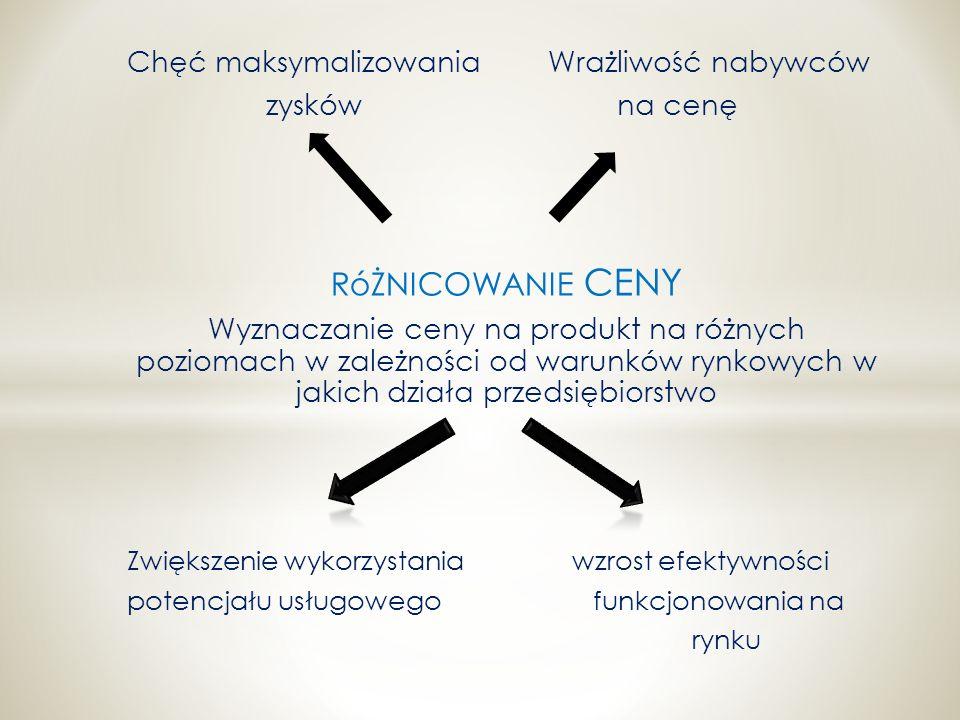Chęć maksymalizowania Wrażliwość nabywców zysków na cenę RóŻNICOWANIE CENY Wyznaczanie ceny na produkt na różnych poziomach w zależności od warunków r