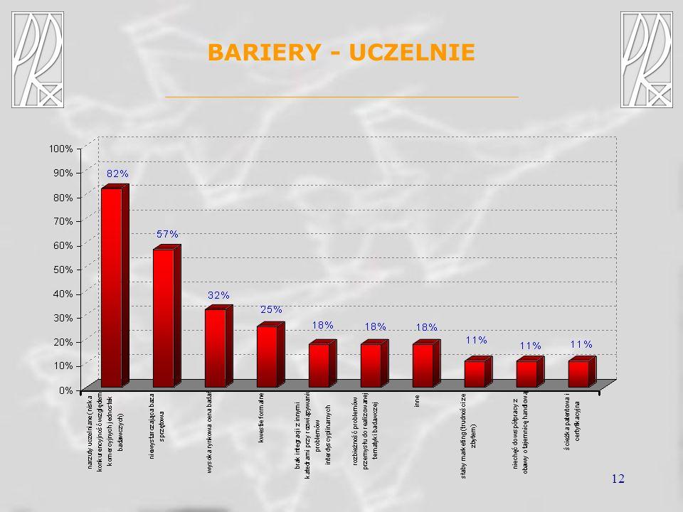 12 BARIERY - UCZELNIE