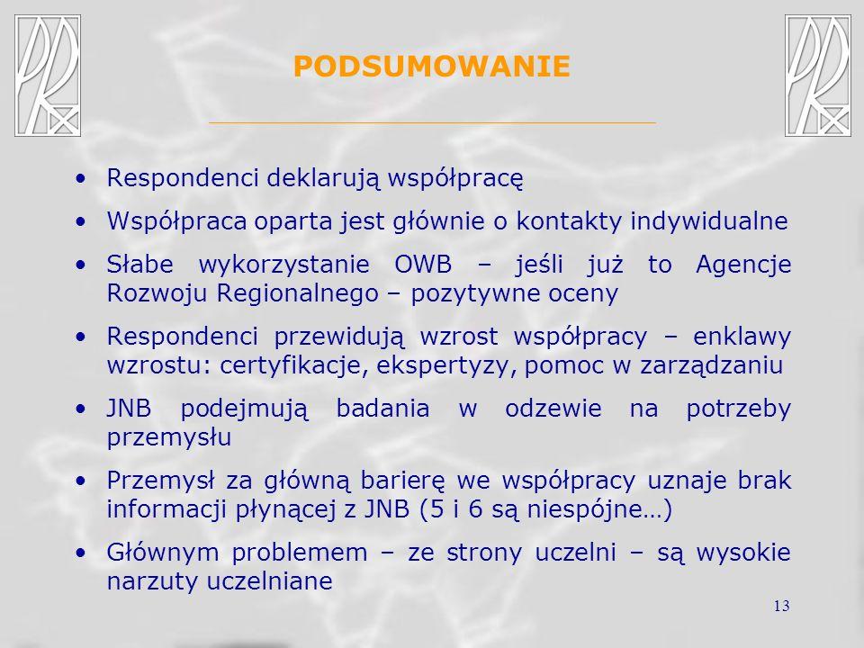 13 PODSUMOWANIE Respondenci deklarują współpracę Współpraca oparta jest głównie o kontakty indywidualne Słabe wykorzystanie OWB – jeśli już to Agencje Rozwoju Regionalnego – pozytywne oceny Respondenci przewidują wzrost współpracy – enklawy wzrostu: certyfikacje, ekspertyzy, pomoc w zarządzaniu JNB podejmują badania w odzewie na potrzeby przemysłu Przemysł za główną barierę we współpracy uznaje brak informacji płynącej z JNB (5 i 6 są niespójne…) Głównym problemem – ze strony uczelni – są wysokie narzuty uczelniane