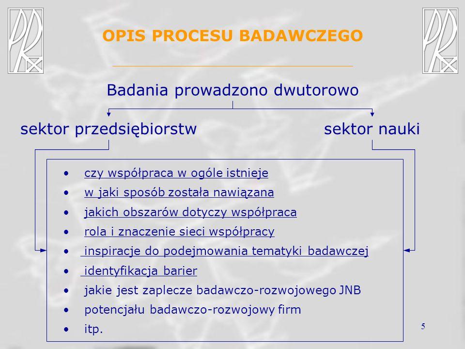 5 OPIS PROCESU BADAWCZEGO Badania prowadzono dwutorowo sektor przedsiębiorstwsektor nauki czy współpraca w ogóle istniejeczy współpraca w ogóle istnieje w jaki sposób została nawiązanaw jaki sposób została nawiązana jakich obszarów dotyczy współpracajakich obszarów dotyczy współpraca rola i znaczenie sieci współpracyrola i znaczenie sieci współpracy inspiracje do podejmowania tematyki badawczej identyfikacja barier identyfikacja barier jakie jest zaplecze badawczo-rozwojowego JNB potencjału badawczo-rozwojowy firm itp.