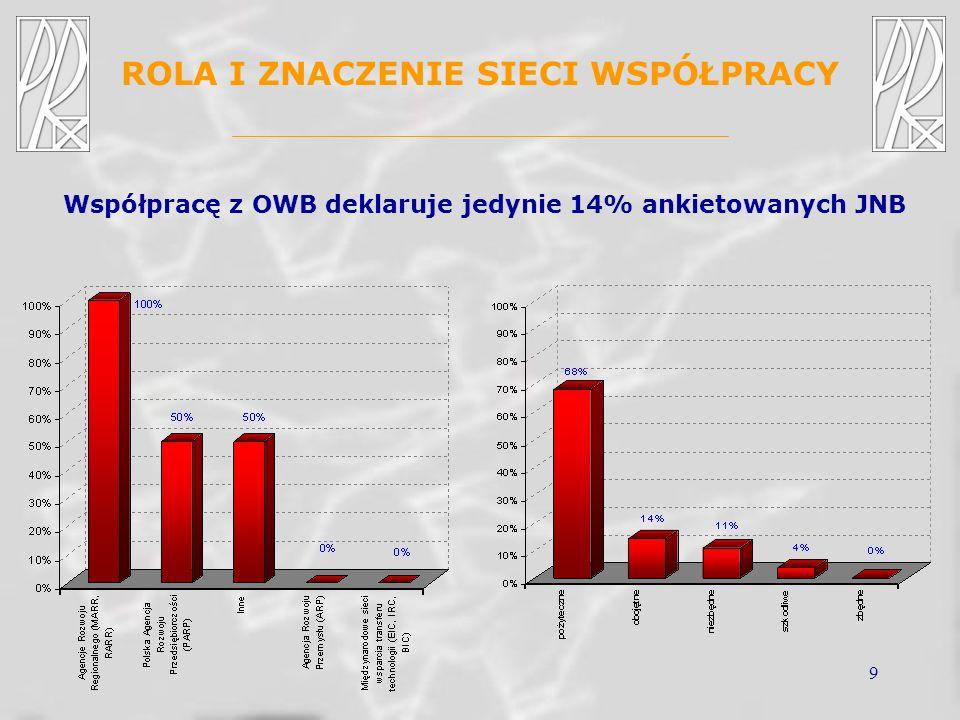 9 ROLA I ZNACZENIE SIECI WSPÓŁPRACY Współpracę z OWB deklaruje jedynie 14% ankietowanych JNB