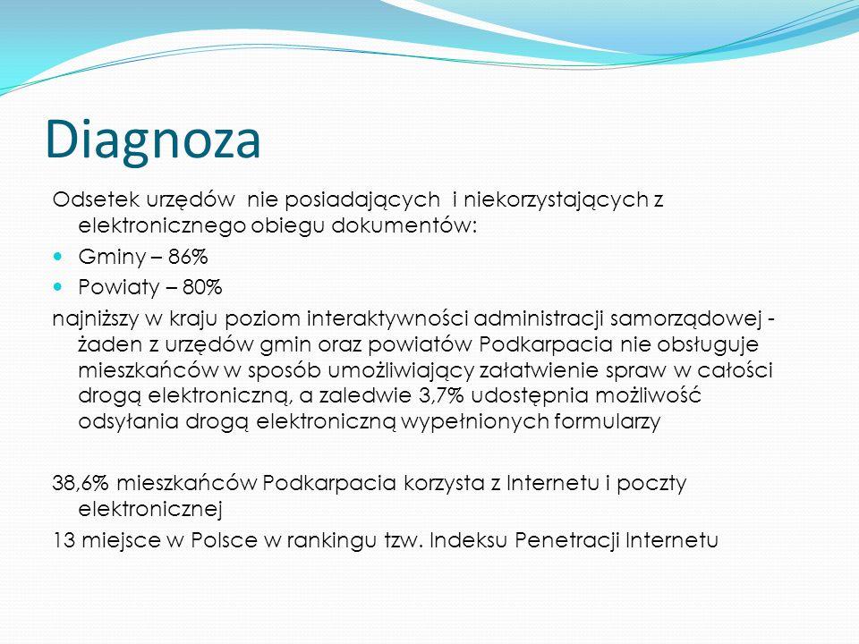 Strategia Informatyzacji Województwa Podkarpackiego na lata 2007-2013 Wykorzystanie ICT dla dynamizowania rozwoju gospodarczego i zwiększania szans mieszkańców wsi Zapewnienie podstaw infrastruktury ICT do działań partnerów z terenu Województwa Partnerzy regionalni realizują inicjatywy zapewniające wzrost poziomu wiedzy i umiejętności informatycznych wśród mieszkańców Podkarpacia