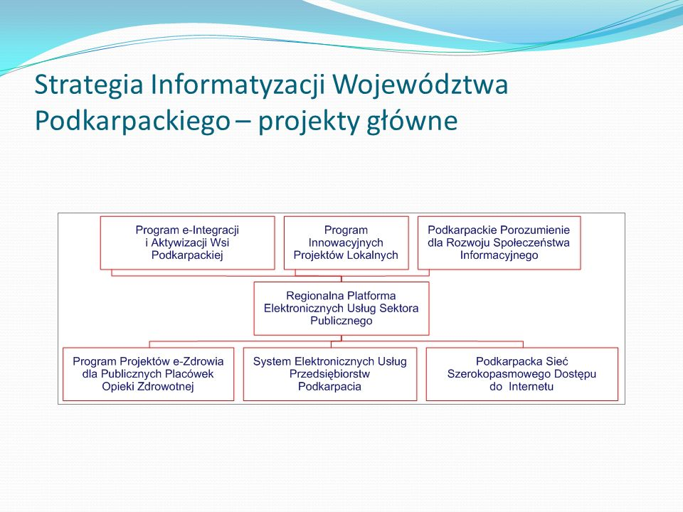 Programy Operacyjne dla Województwa Podkarpackiego RPO Województwa Podkarpackiego 2007-2013 Priorytet 3.