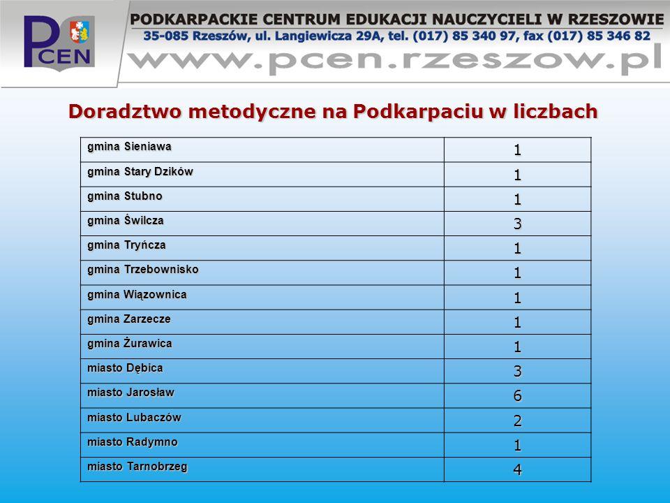 Doradztwo metodyczne na Podkarpaciu w liczbach gmina Sieniawa 1 gmina Stary Dzików 1 gmina Stubno 1 gmina Świlcza 3 gmina Tryńcza 1 gmina Trzebownisko