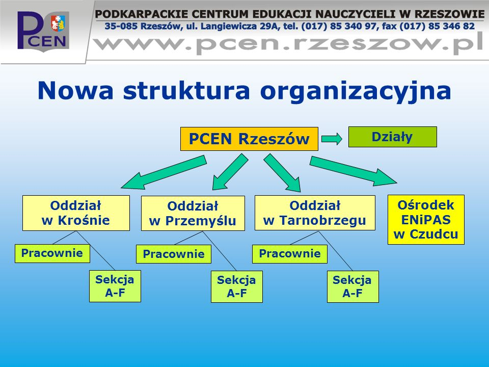 Nowa struktura organizacyjna PCEN Rzeszów Oddział w Krośnie Oddział w Tarnobrzegu Oddział w Przemyślu Ośrodek ENiPAS w Czudcu Działy Pracownie Sekcja