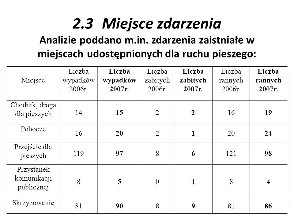 2.3Miejsce zdarzenia Analizie poddano m.in. zdarzenia zaistniałe w miejscach udostępnionych dla ruchu pieszego: Miejsce Liczba wypadków 2006r. Liczba