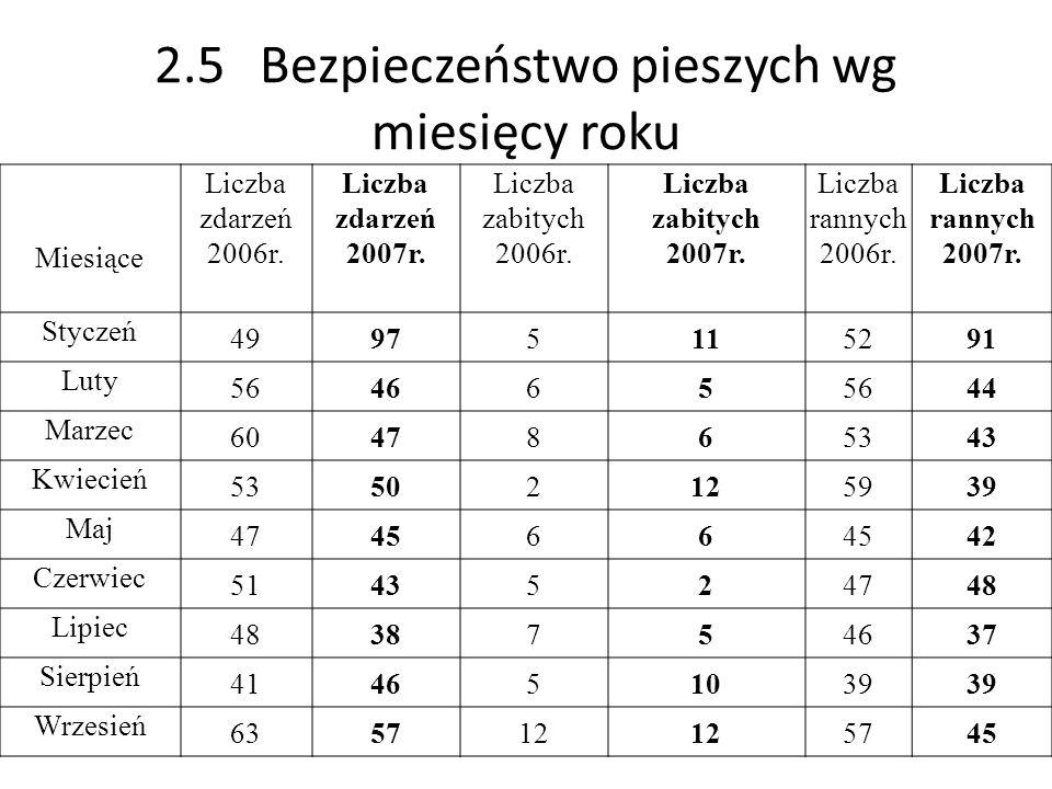 2.5Bezpieczeństwo pieszych wg miesięcy roku Miesiące Liczba zdarzeń 2006r. Liczba zdarzeń 2007r. Liczba zabitych 2006r. Liczba zabitych 2007r. Liczba
