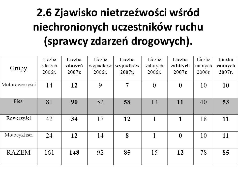 2.6 Zjawisko nietrzeźwości wśród niechronionych uczestników ruchu (sprawcy zdarzeń drogowych). Grupy Liczba zdarzeń 2006r. Liczba zdarzeń 2007r. Liczb