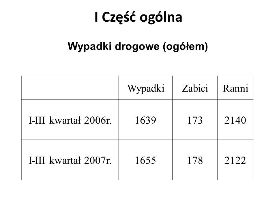 I Część ogólna WypadkiZabiciRanni I-III kwartał 2006r.16391732140 I-III kwartał 2007r.16551782122 Wypadki drogowe (ogółem)