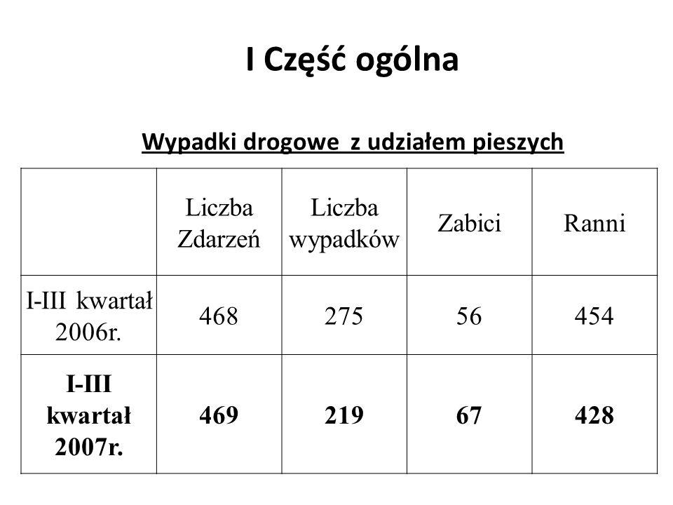 I Część ogólna Wypadki drogowe z udziałem pieszych Liczba Zdarzeń Liczba wypadków ZabiciRanni I-III kwartał 2006r. 46827556454 I-III kwartał 2007r. 46