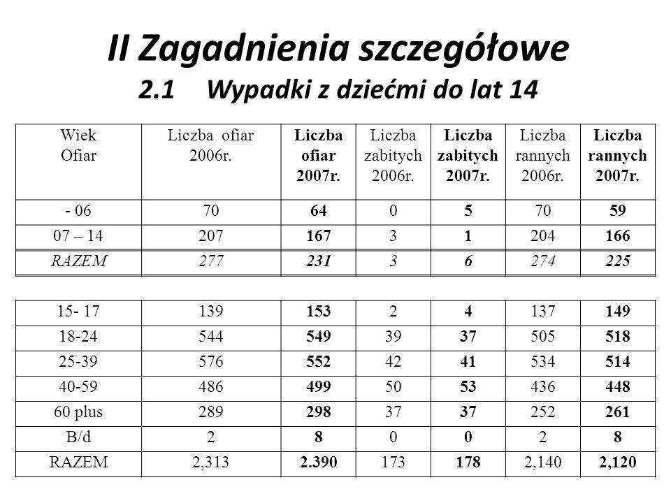II Zagadnienia szczegółowe 2.1Wypadki z dziećmi do lat 14 Wiek Ofiar Liczba ofiar 2006r. Liczba ofiar 2007r. Liczba zabitych 2006r. Liczba zabitych 20