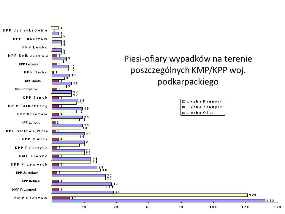 Piesi-ofiary wypadków na terenie poszczególnych KMP/KPP woj. podkarpackiego