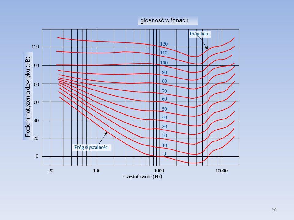 20 Poziom natężenia dźwięku (dB) głośność w fonach