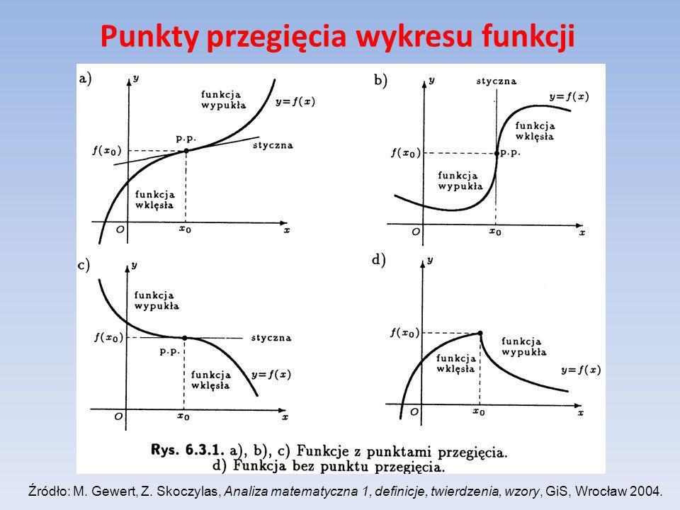 Punkty przegięcia wykresu funkcji Źródło: M. Gewert, Z. Skoczylas, Analiza matematyczna 1, definicje, twierdzenia, wzory, GiS, Wrocław 2004.