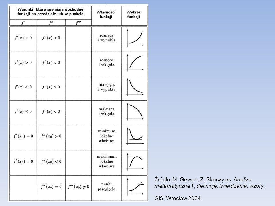 Źródło: M. Gewert, Z. Skoczylas, Analiza matematyczna 1, definicje, twierdzenia, wzory, GiS, Wrocław 2004.