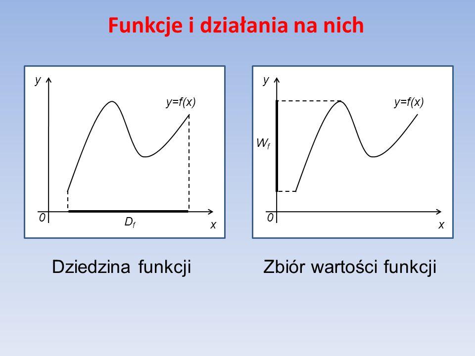 Funkcje i działania na nich y=f(x) x y 0 DfDf x y 0 WfWf Dziedzina funkcjiZbiór wartości funkcji