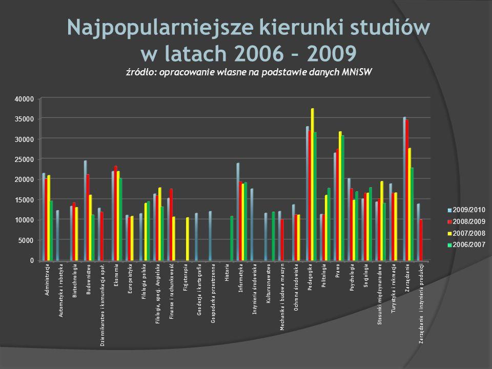 Najpopularniejsze kierunki studiów w latach 2006 – 2009 źródło: opracowanie własne na podstawie danych MNiSW