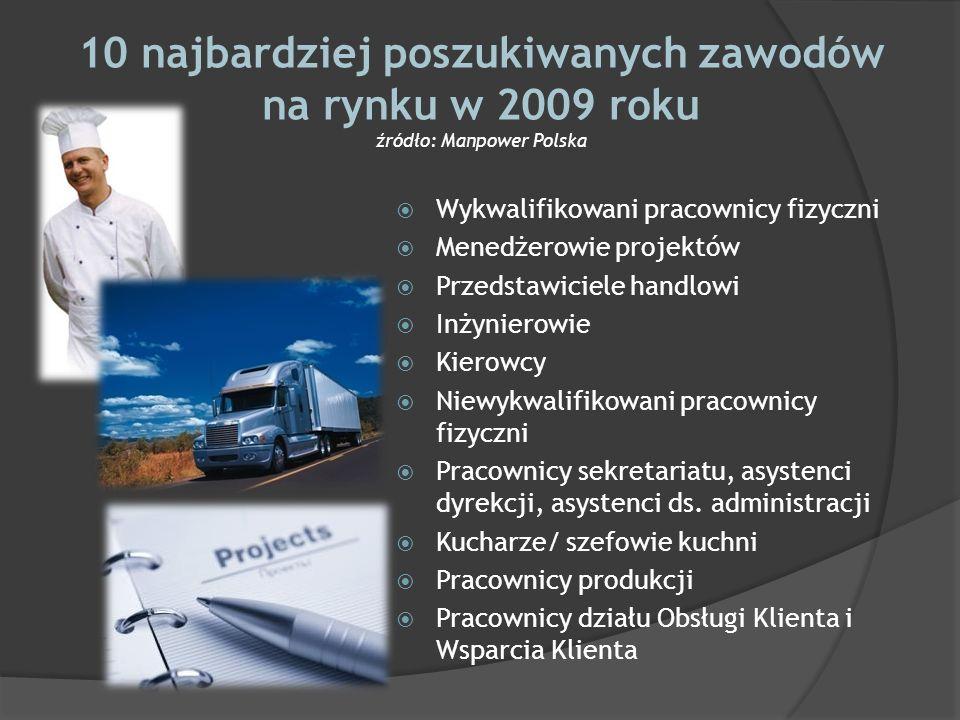 10 najbardziej poszukiwanych zawodów na rynku w 2009 roku źródło: Manpower Polska Wykwalifikowani pracownicy fizyczni Menedżerowie projektów Przedstaw