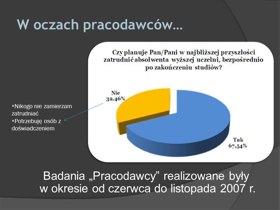 W oczach pracodawców… Badania Pracodawcy realizowane były w okresie od czerwca do listopada 2007 r. Nikogo nie zamierzam zatrudniać Potrzebuję osób z
