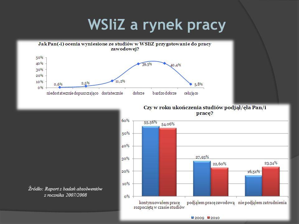 WSIiZ a rynek pracy Źródło: Raport z badań absolwentów z rocznika 2007/2008
