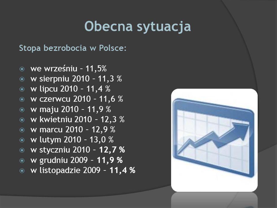 Obecna sytuacja Stopa bezrobocia w Polsce: we wrześniu – 11,5% w sierpniu 2010 – 11,3 % w lipcu 2010 – 11,4 % w czerwcu 2010 – 11,6 % w maju 2010 – 11