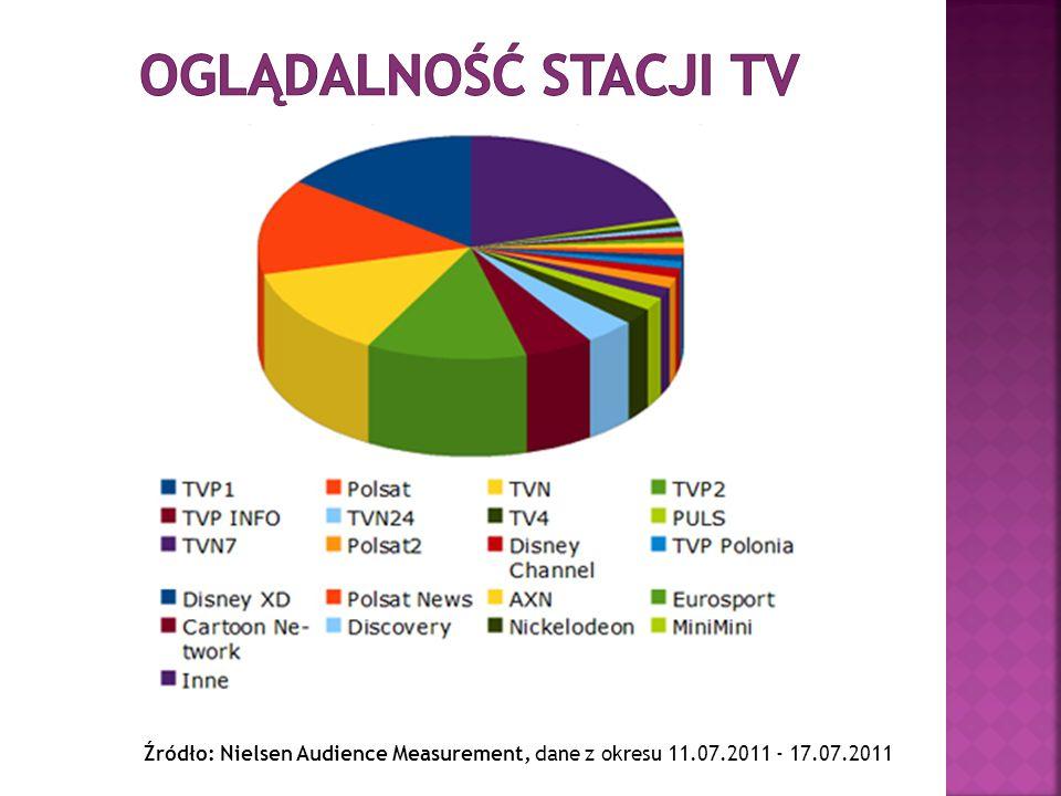 Źródło: Nielsen Audience Measurement, dane z okresu 11.07.2011 - 17.07.2011