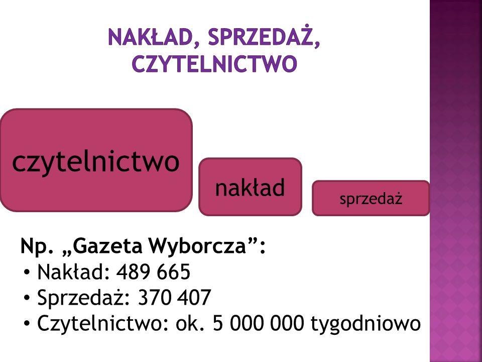 czytelnictwo nakład sprzedaż Np. Gazeta Wyborcza: Nakład: 489 665 Sprzedaż: 370 407 Czytelnictwo: ok. 5 000 000 tygodniowo