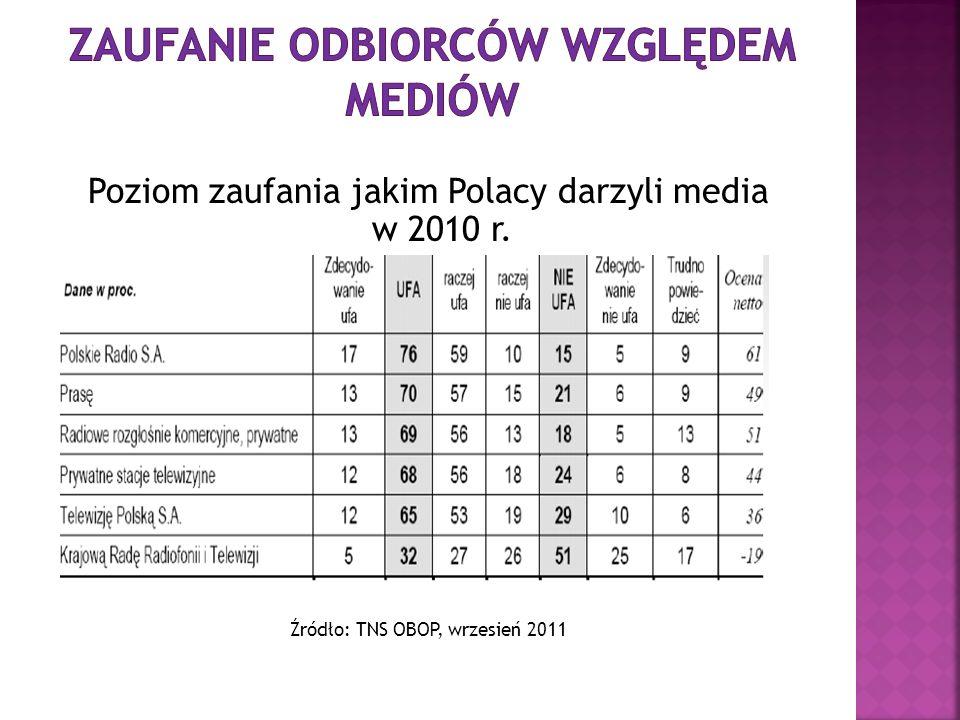 Poziom zaufania jakim Polacy darzyli media w 2010 r. Źródło: TNS OBOP, wrzesień 2011