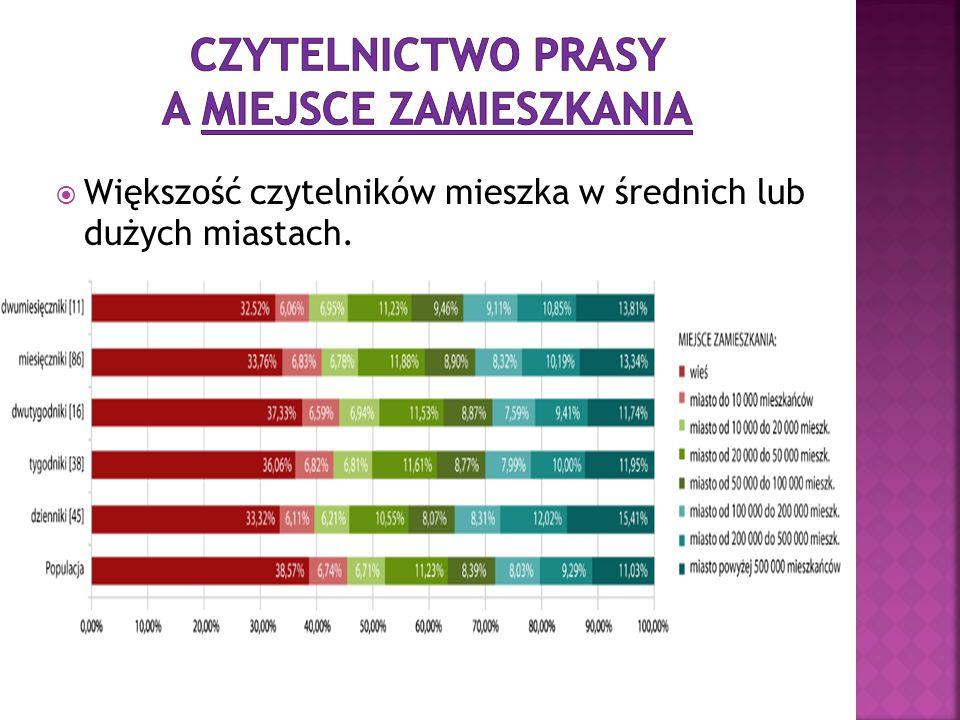 Większość czytelników mieszka w średnich lub dużych miastach.