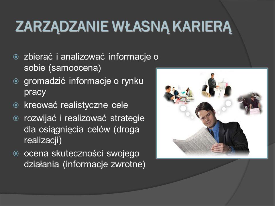 ZARZĄDZANIE WŁASNĄ KARIERĄ zbierać i analizować informacje o sobie (samoocena) gromadzić informacje o rynku pracy kreować realistyczne cele rozwijać i