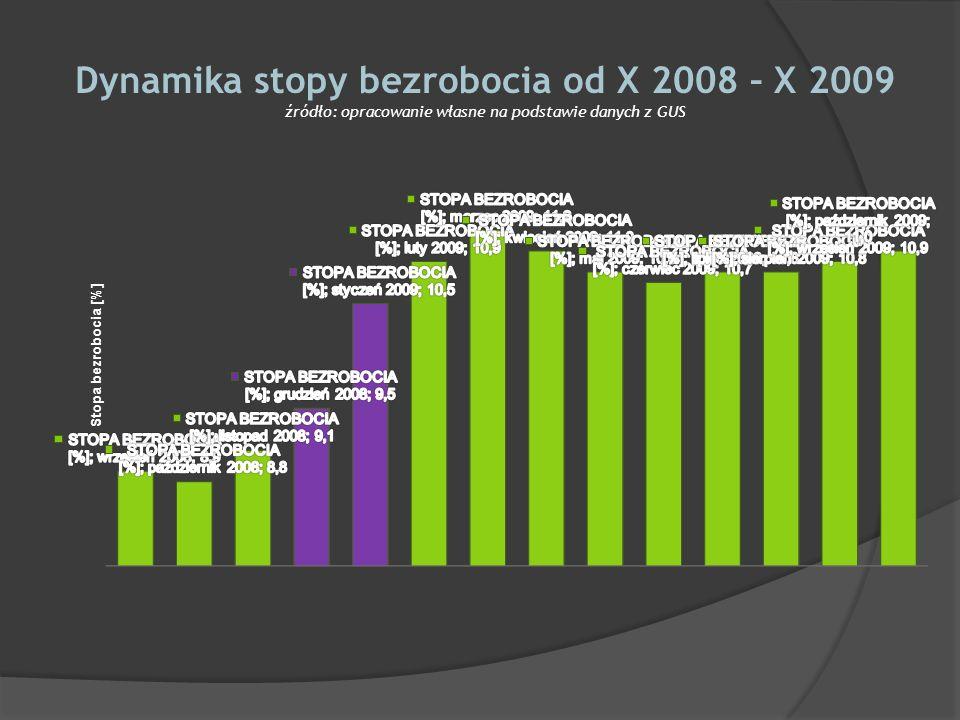 Dynamika stopy bezrobocia od X 2008 – X 2009 źródło: opracowanie własne na podstawie danych z GUS