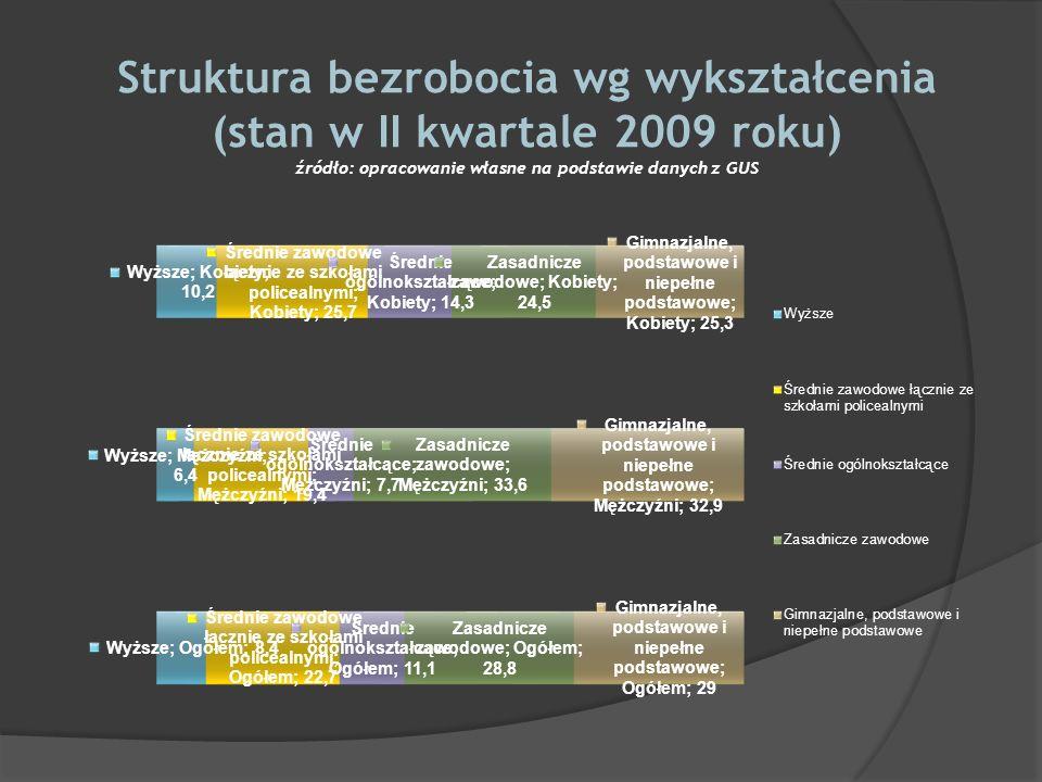 Struktura bezrobocia wg wykształcenia (stan w II kwartale 2009 roku) źródło: opracowanie własne na podstawie danych z GUS